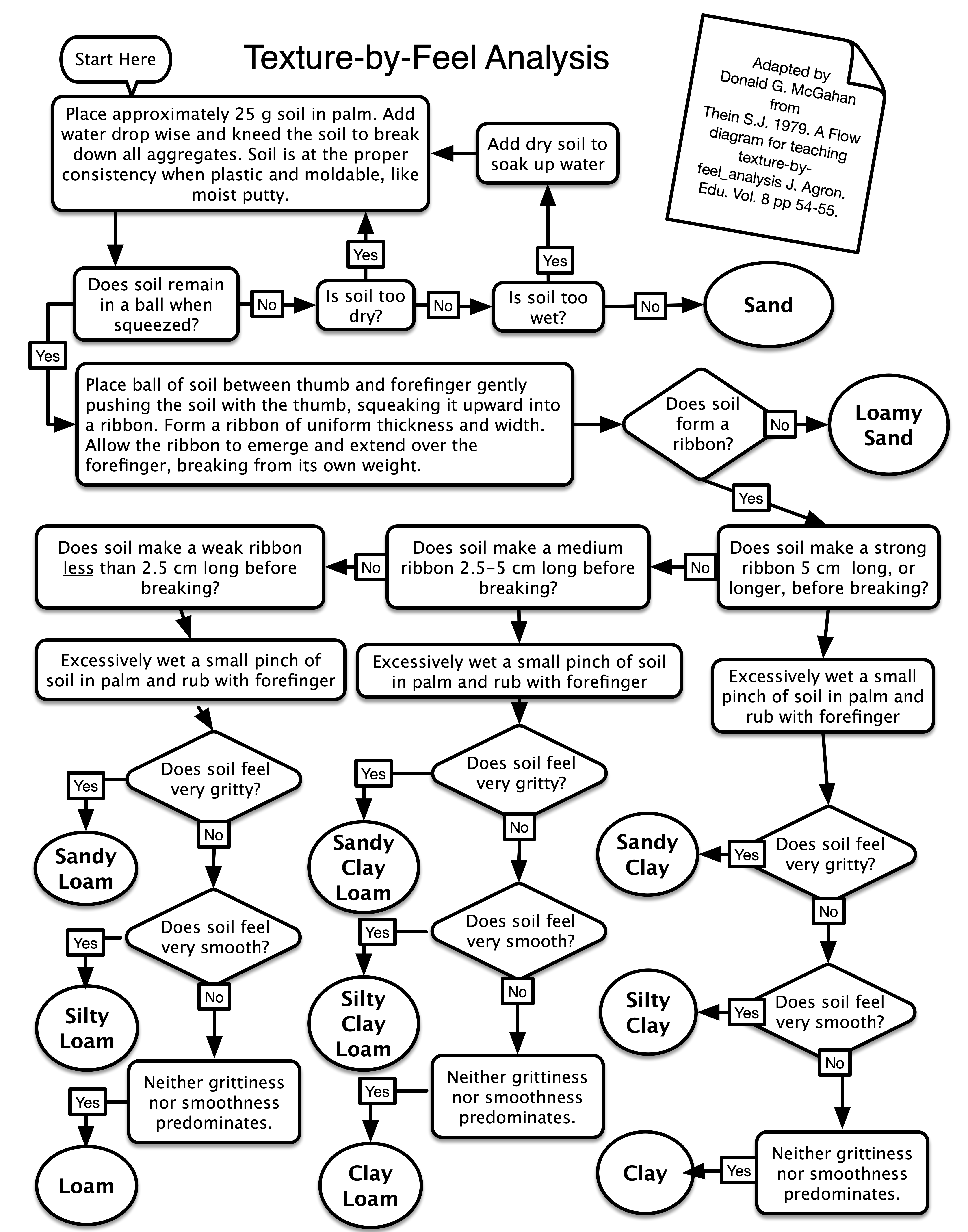 Texture-by-feel flow chart