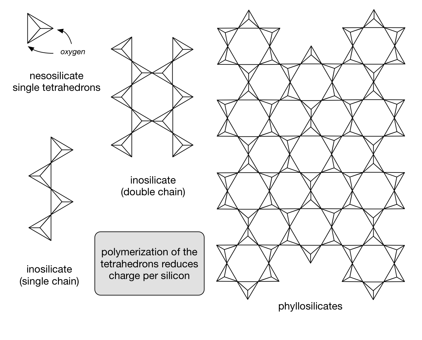 Structures of some silicate minerals. The simplest structure is a tetrahedron. From Klein, C., and C. S. Hurlburt. 1993. Manual of mineralogy. 21st edition. New York: Wiley
